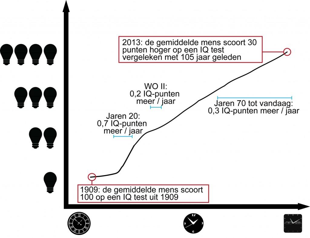 IQ_increase_base_graphic_v.5